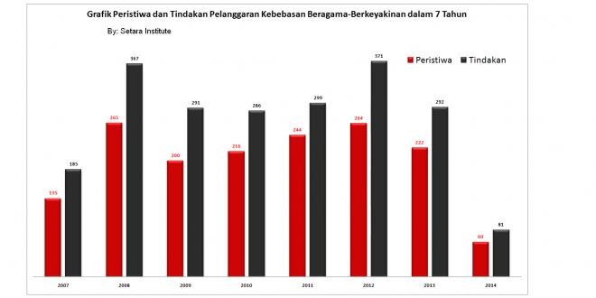 PR Jokowi: Tuntaskan Kasus Intoleransi dan Kekerasan Atas Nama Agama Warisan SBY