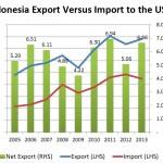 Membaiknya Ekonomi Amerika, Tantangan Ekonomi Indonesia