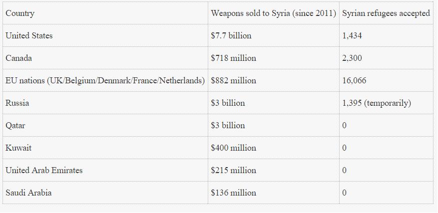 Tabel Pengungsi dan Suplay Senjata