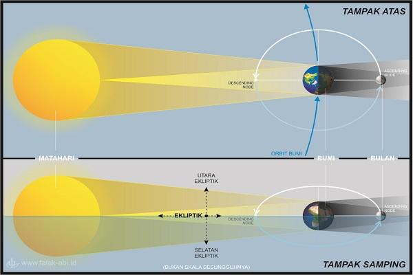 Ilustrasi di atas menggambarkan fase purnama ketika bulan tepat berada pada salah satu orbital node-nya (titik perpotongan antara lintasan bulan dengan bidang ekliptik). Secara otomatis, matahari, bumi dan bulan berada dalam formasi sebaris dilihat dari sisi mana pun sebagaimana ditunjukkan pada gambar TAMPAK ATAS dan TAMPAK SAMPING. Dengan formasi line up seperti ini, maka terjadi gerhana bulan total sempurna, di mana bulan berada tepat di pusat bayang-bayang Umbra.